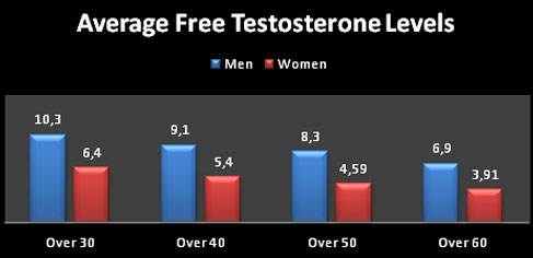 how to check testerone levels
